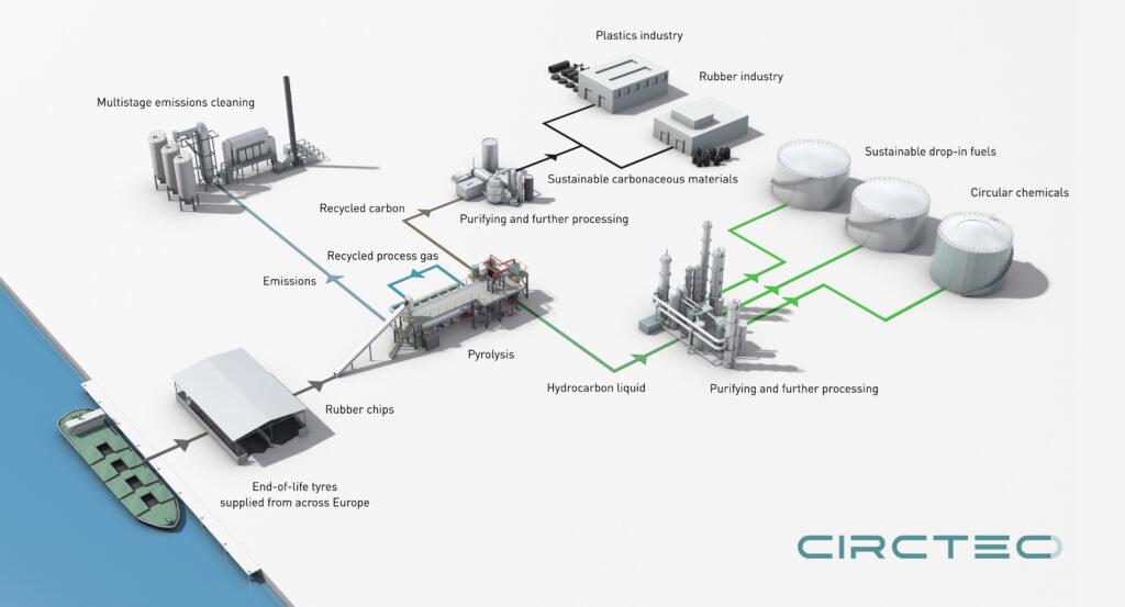 The CIRCTEC Process